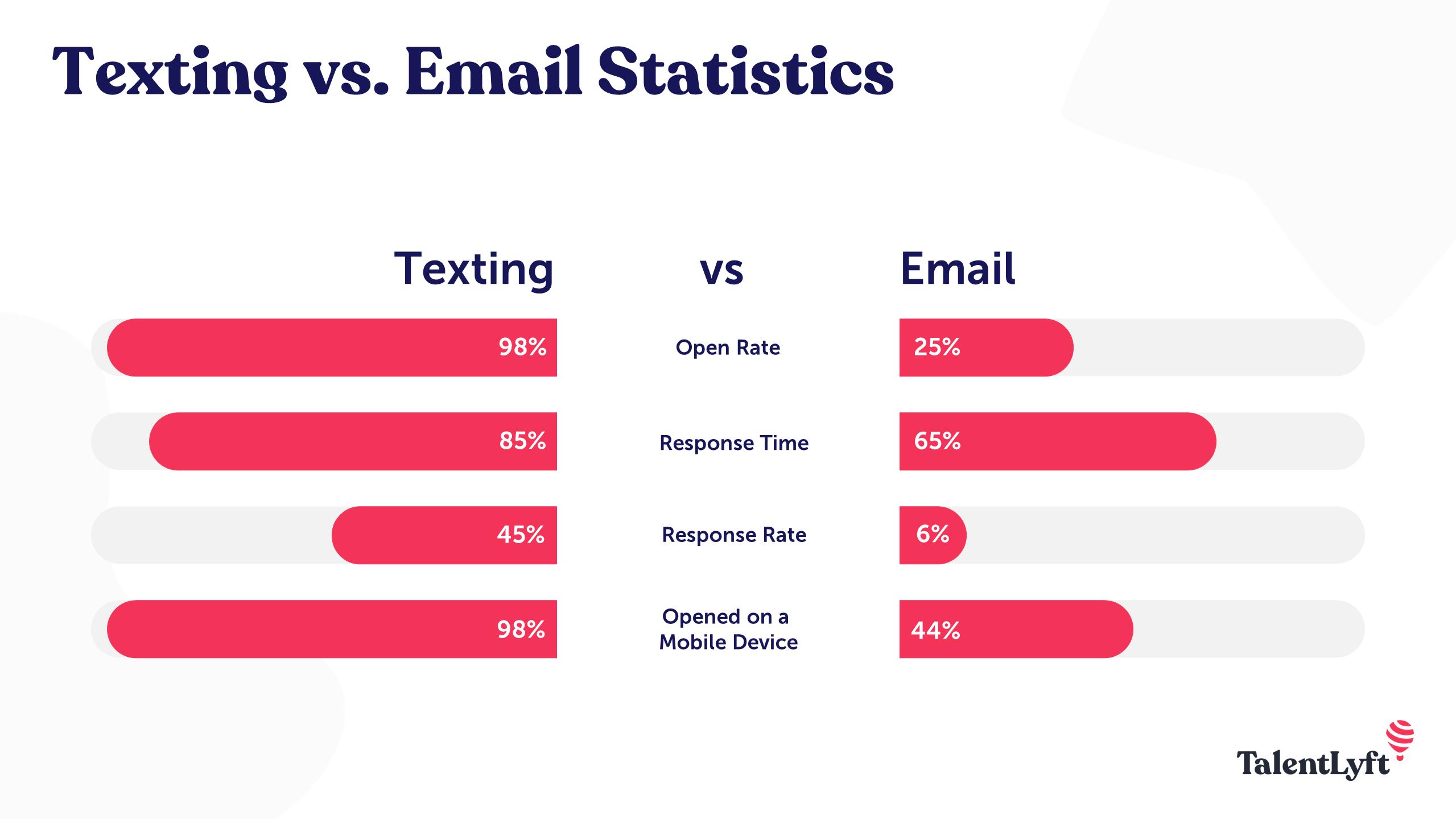 texting vs. email statistics in recruitment