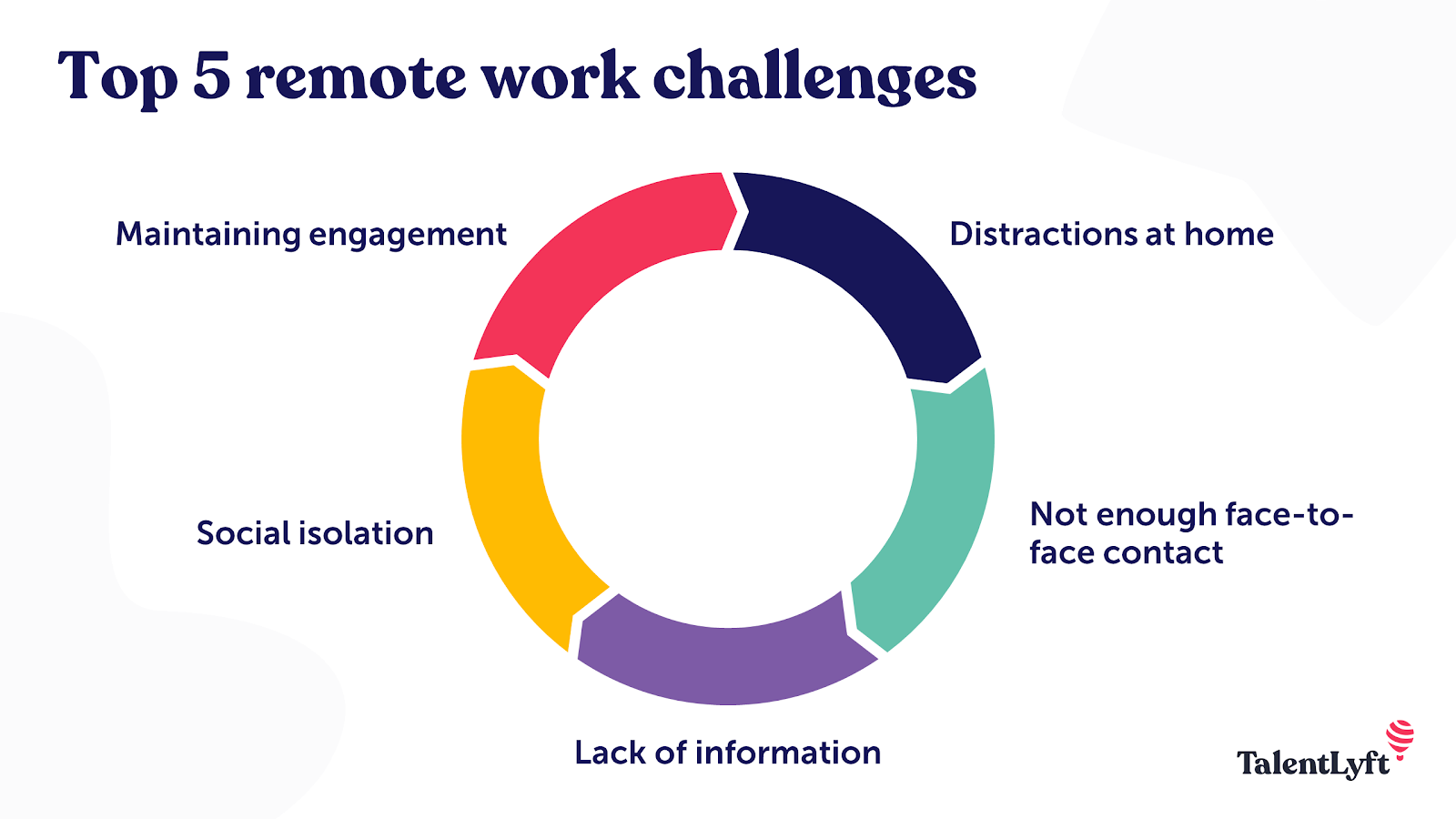 Remote work challenges for employees