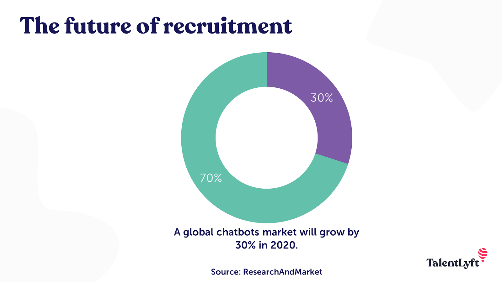 Recruitment chatbots market