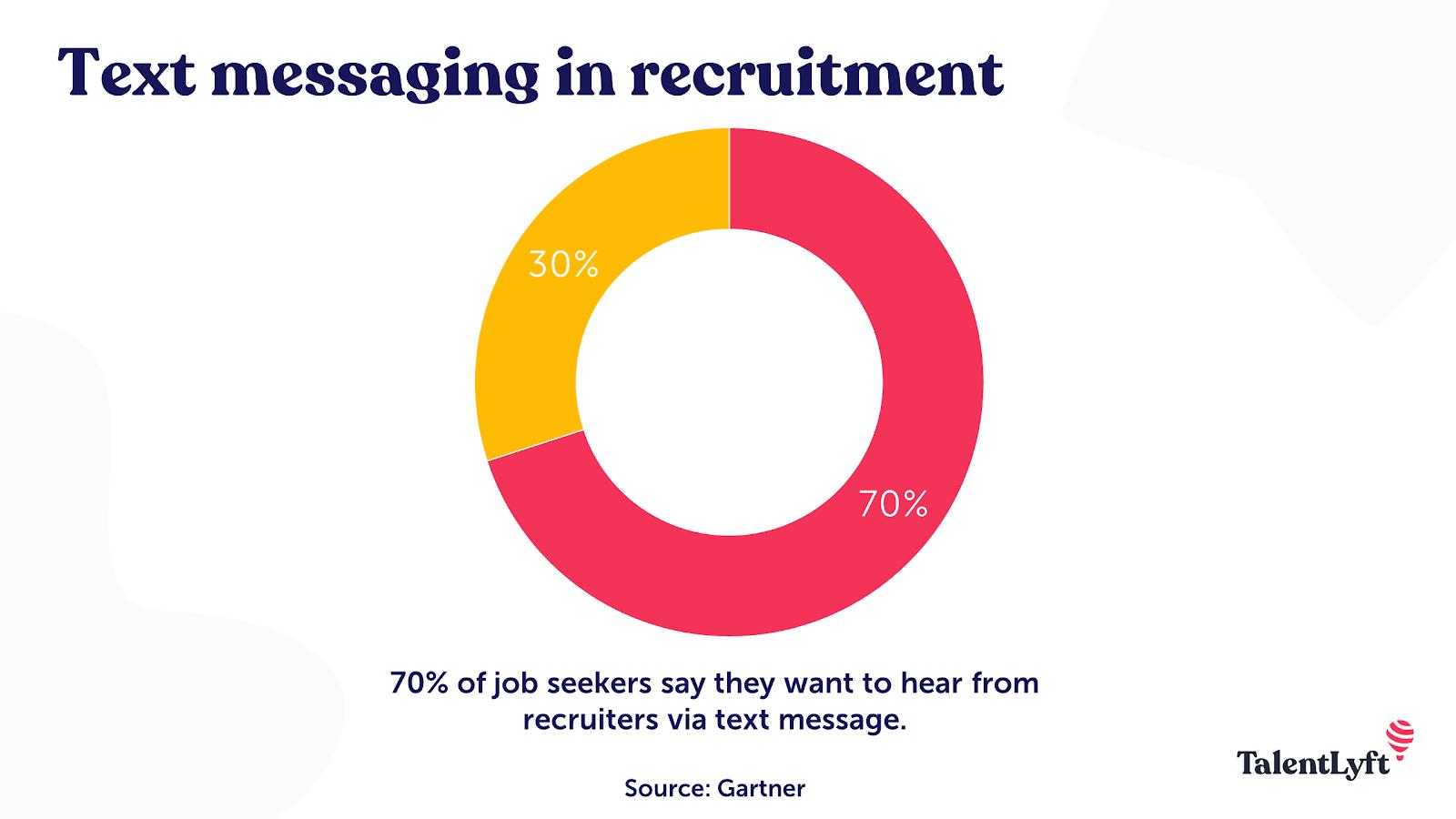 Text messaging in recruitment