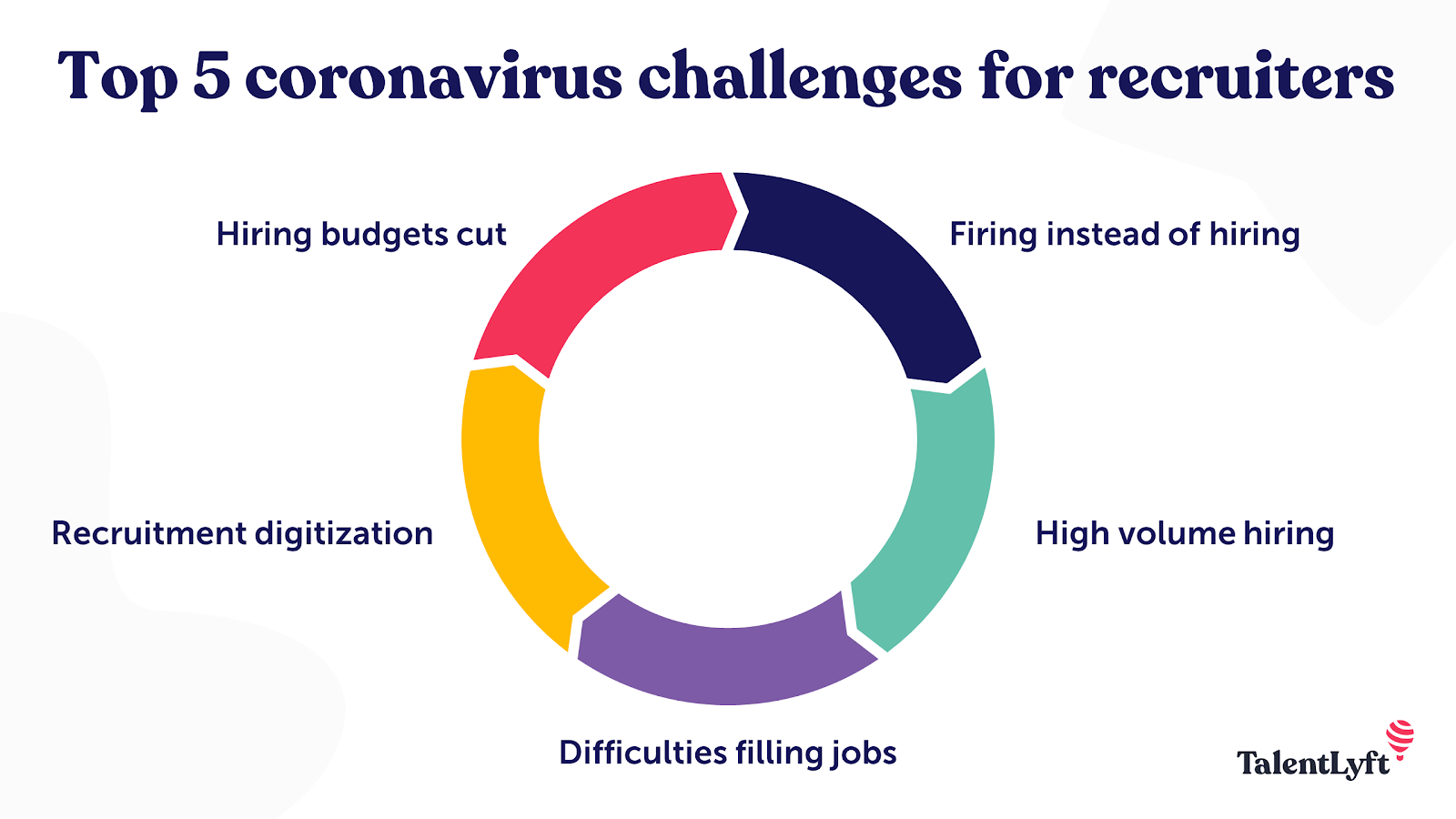 Coronavirus recruitment challenges