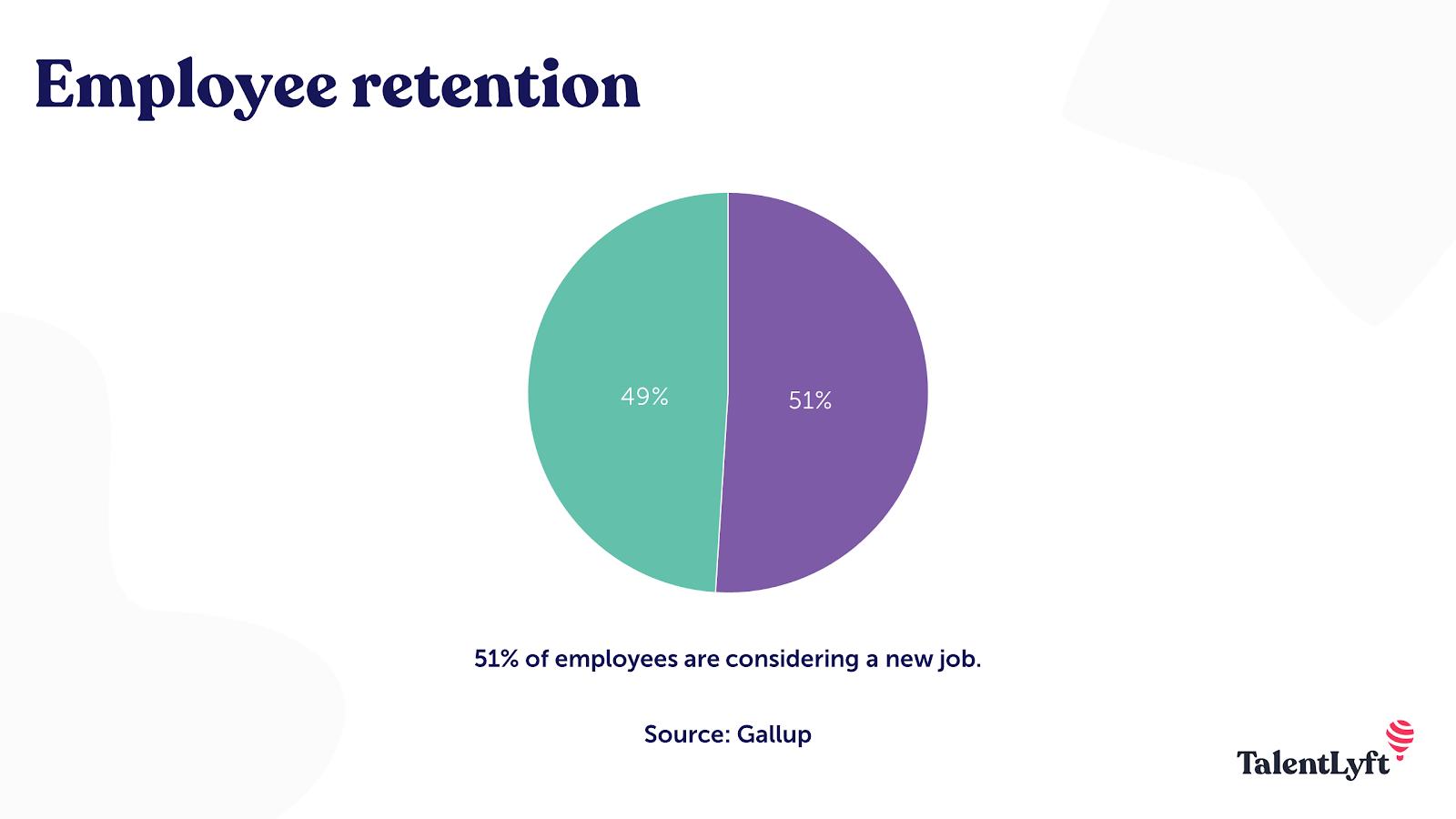 Employee retention statistic