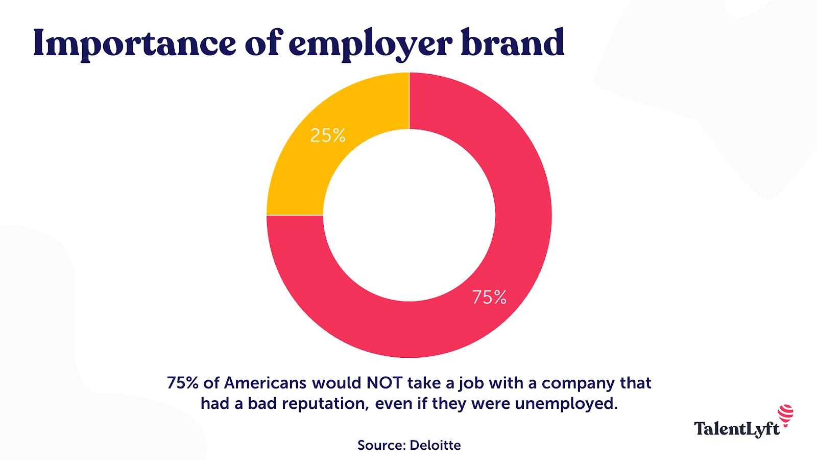 Importance of employer branding statistic