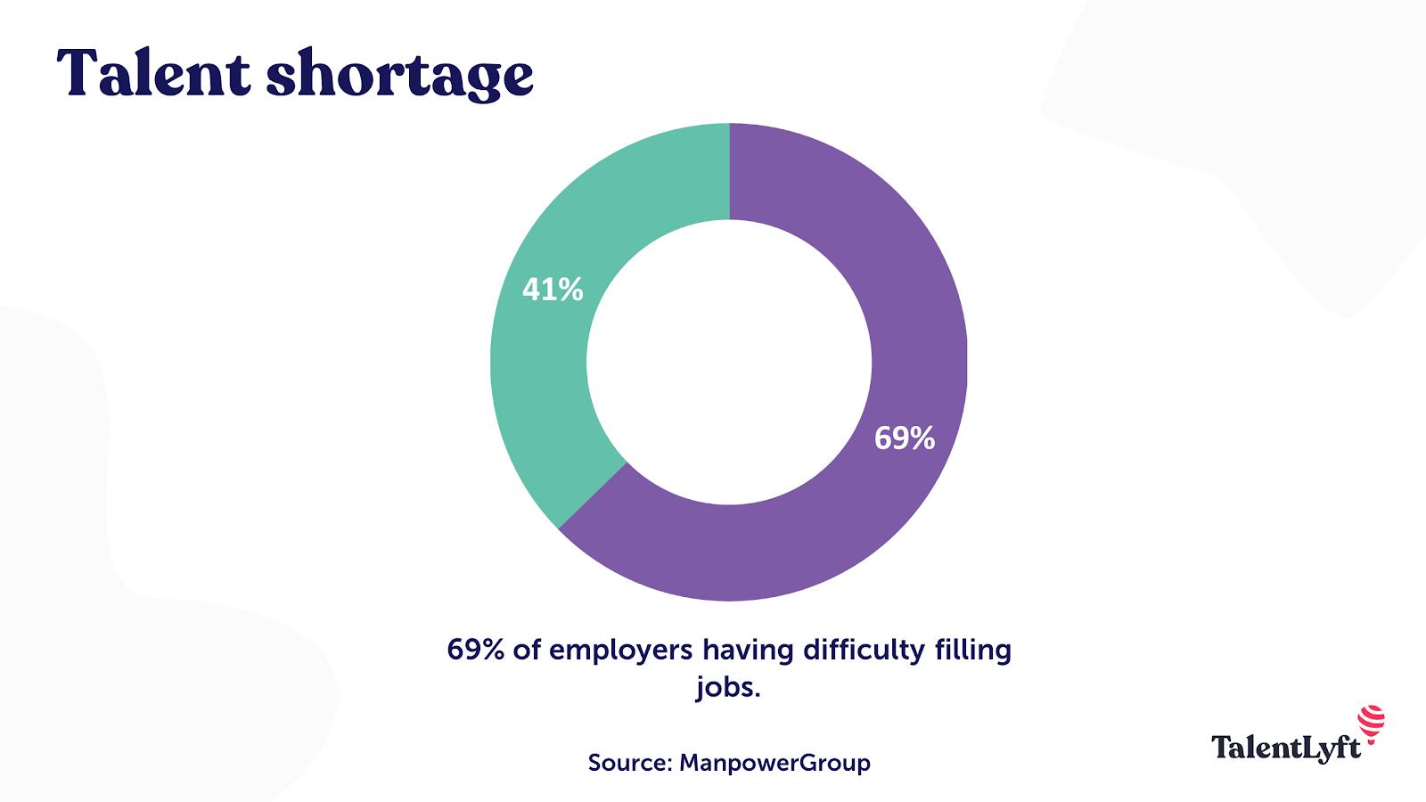 talent shortage stat