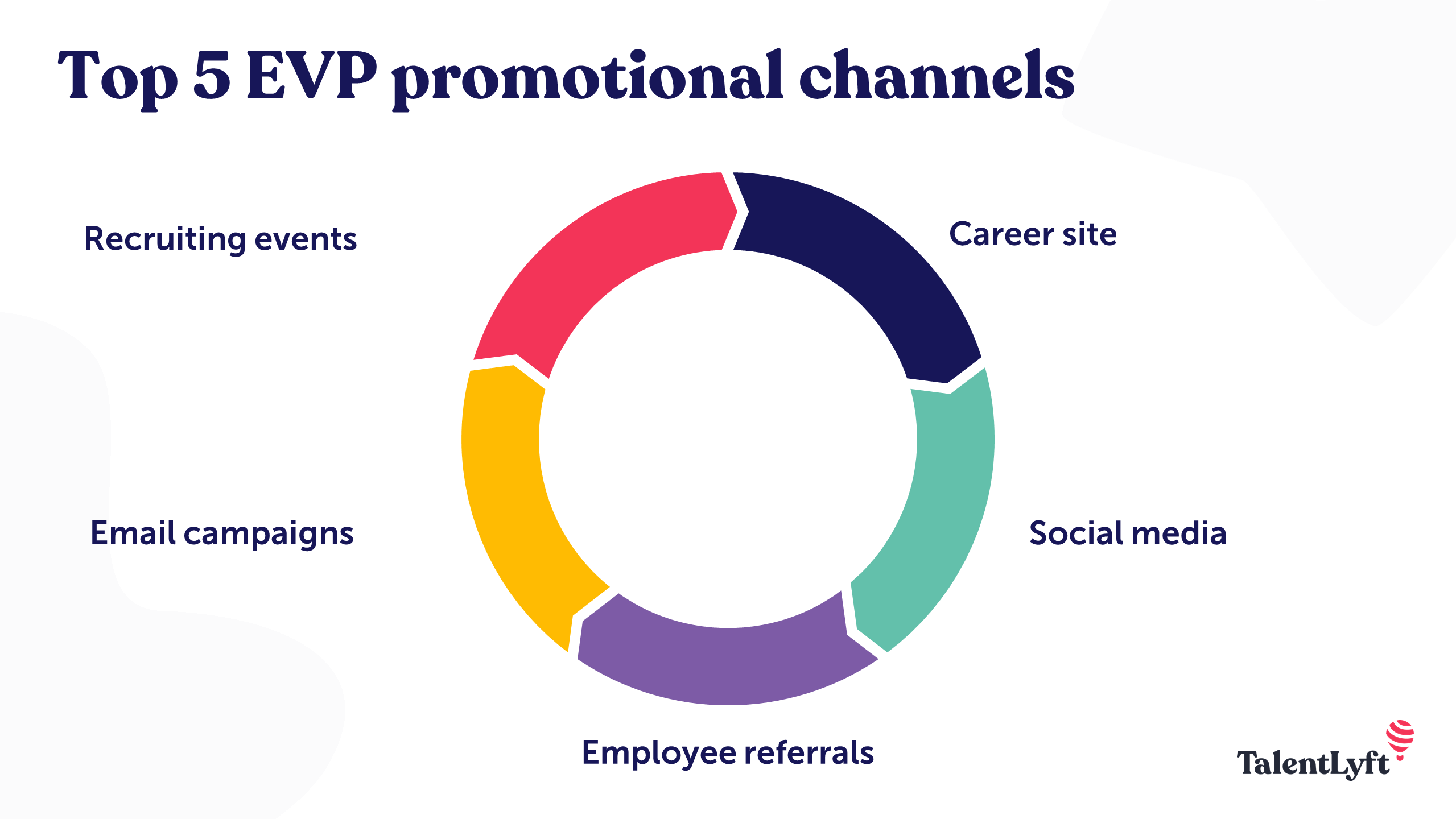 Channels for promoting EVP