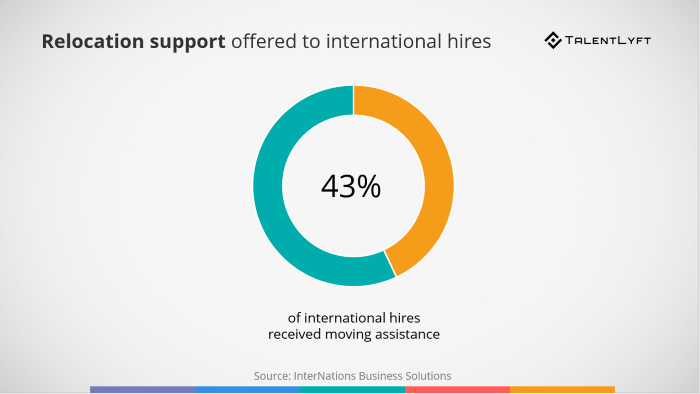 Relocation-support-offered-to-internationla-hires
