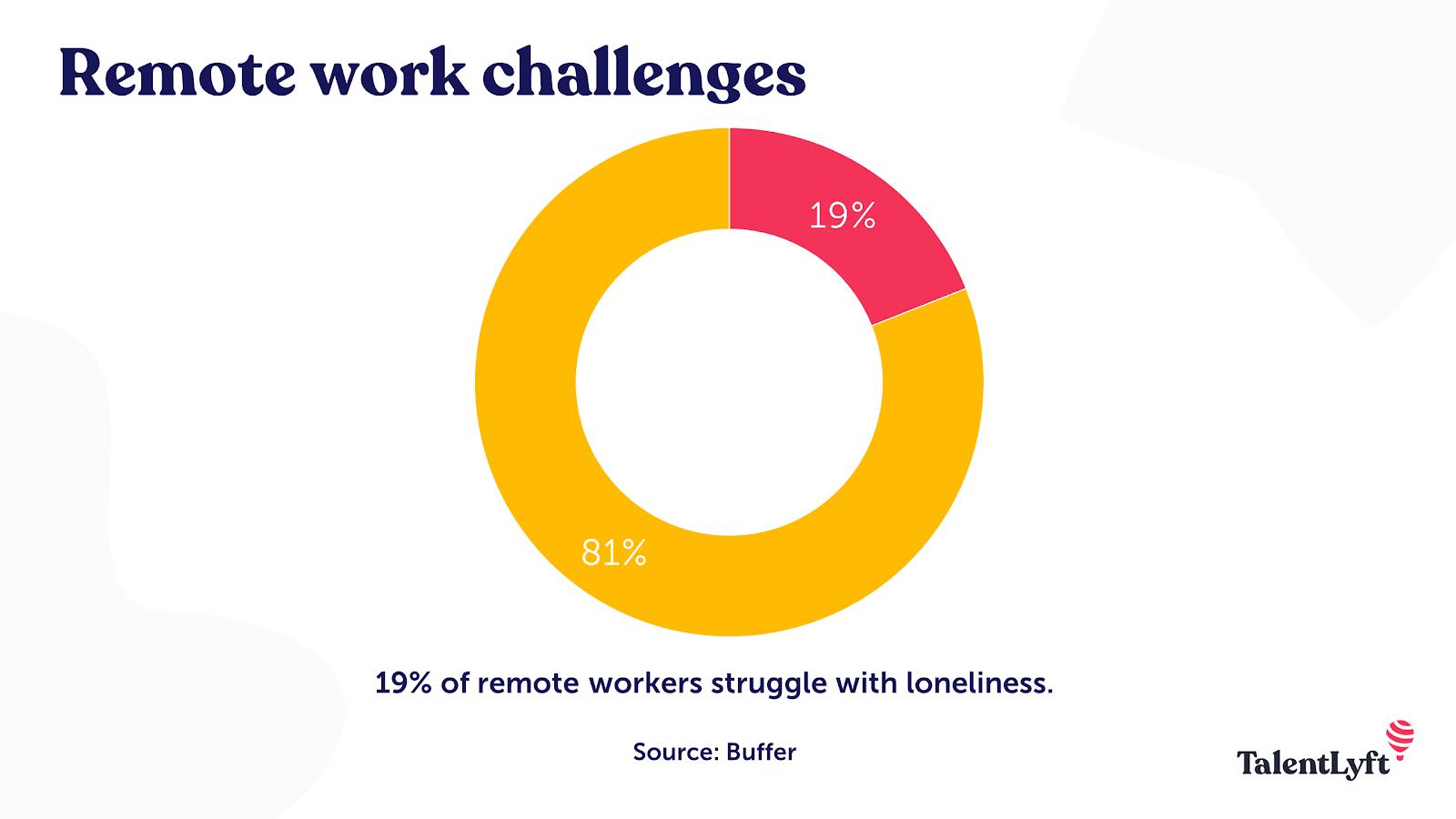 Greatest-remote-work-challenge