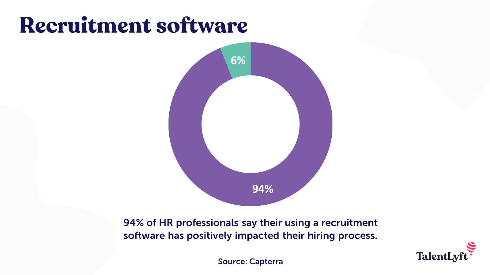 Benefits of using a recruitment software
