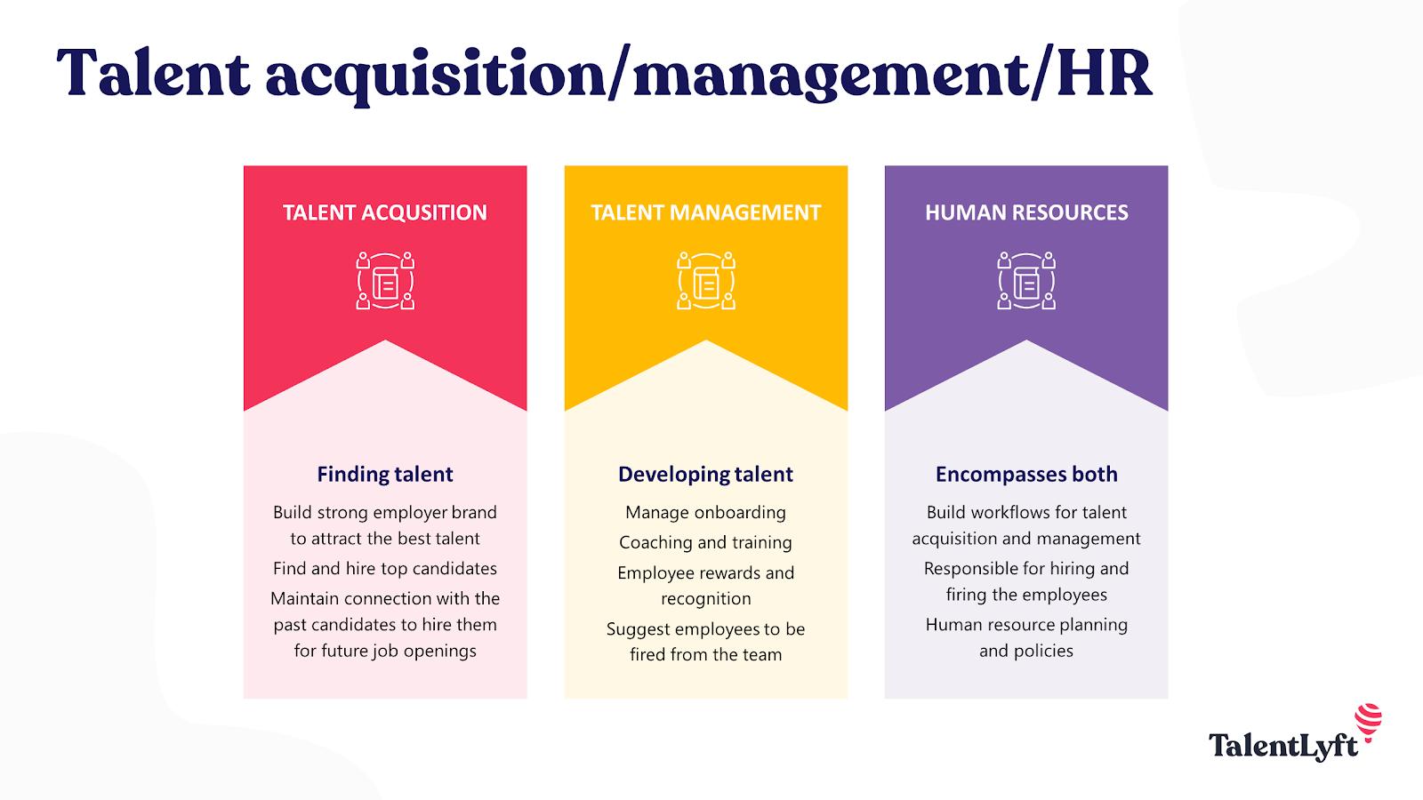 Talent acqusition vs talent management vs HR