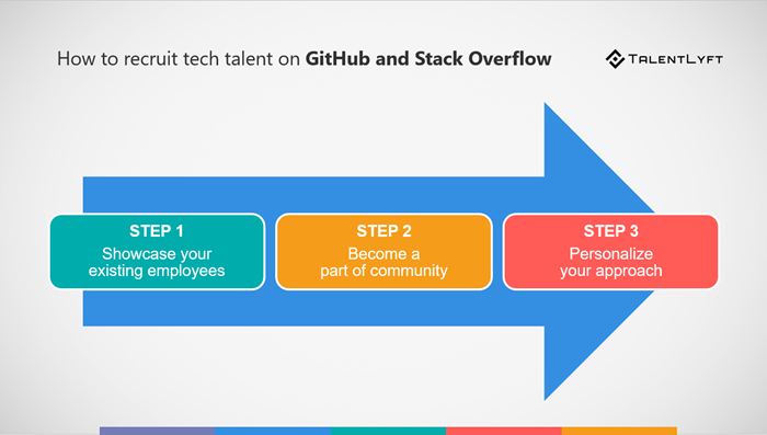 How-to-Recruit-Tech-Professionals-on-GitHub-and-Stack-Overflow-in-3-steps
