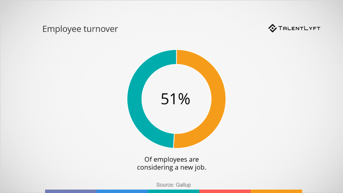 Employee turnover-statistic