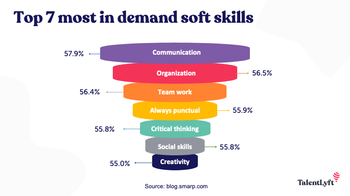 Top 7 most in demand soft skills