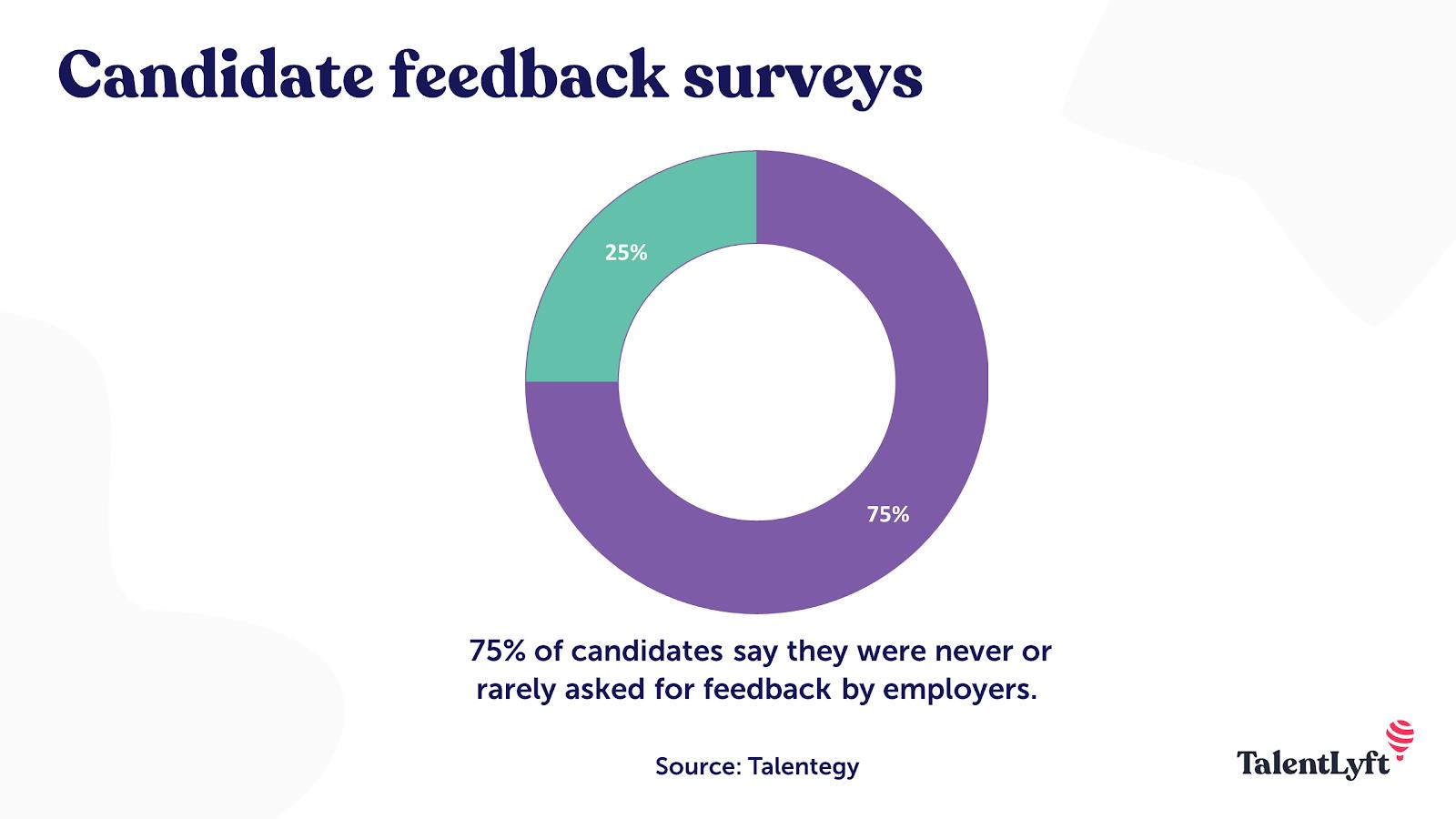 Candidate feedback survey statistic