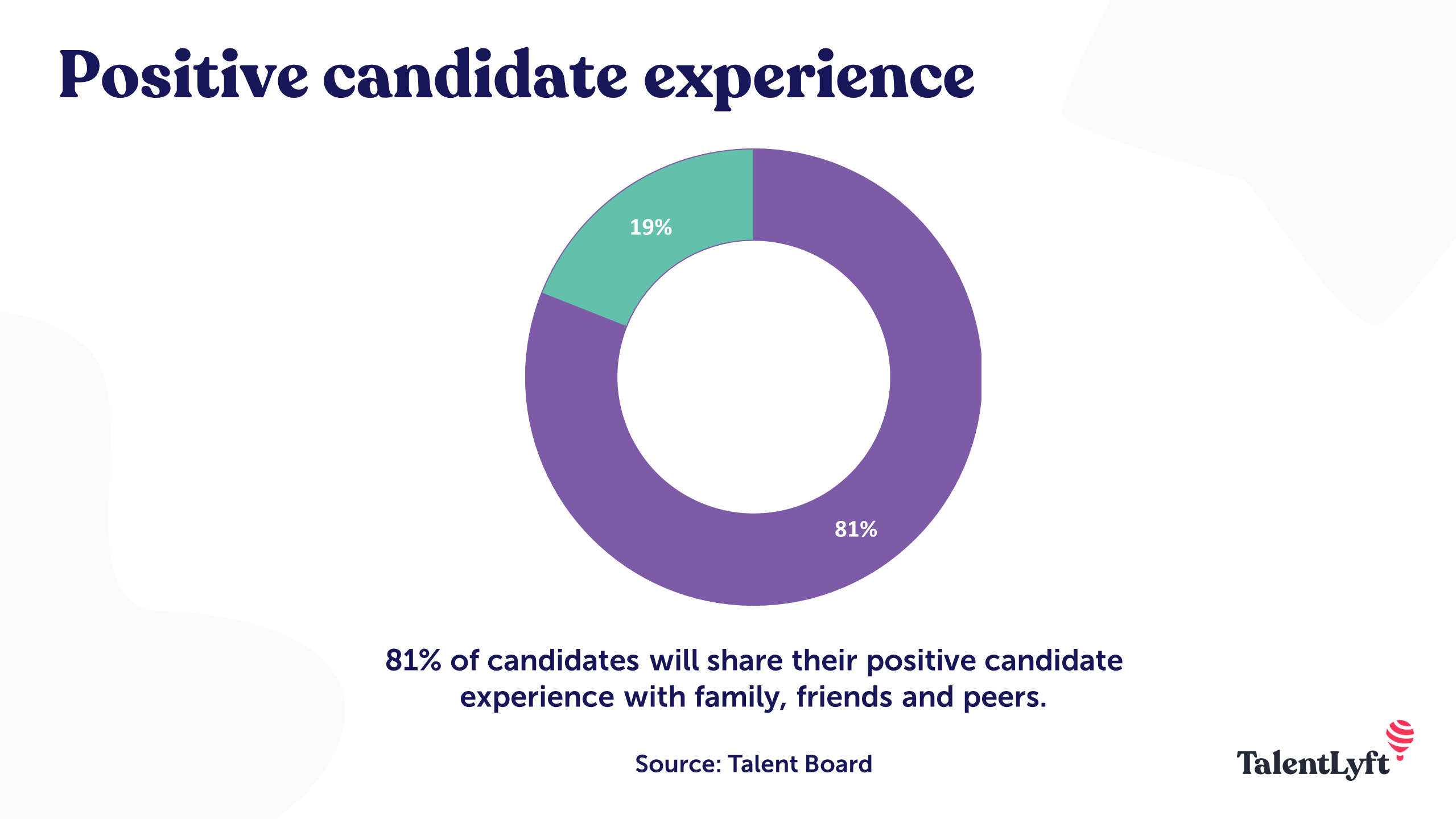 Positive candidate experience