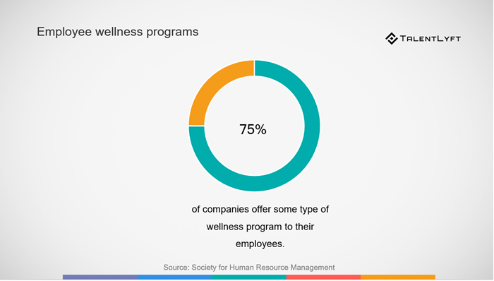 Employee-wellness-programs-prevalence-statistic