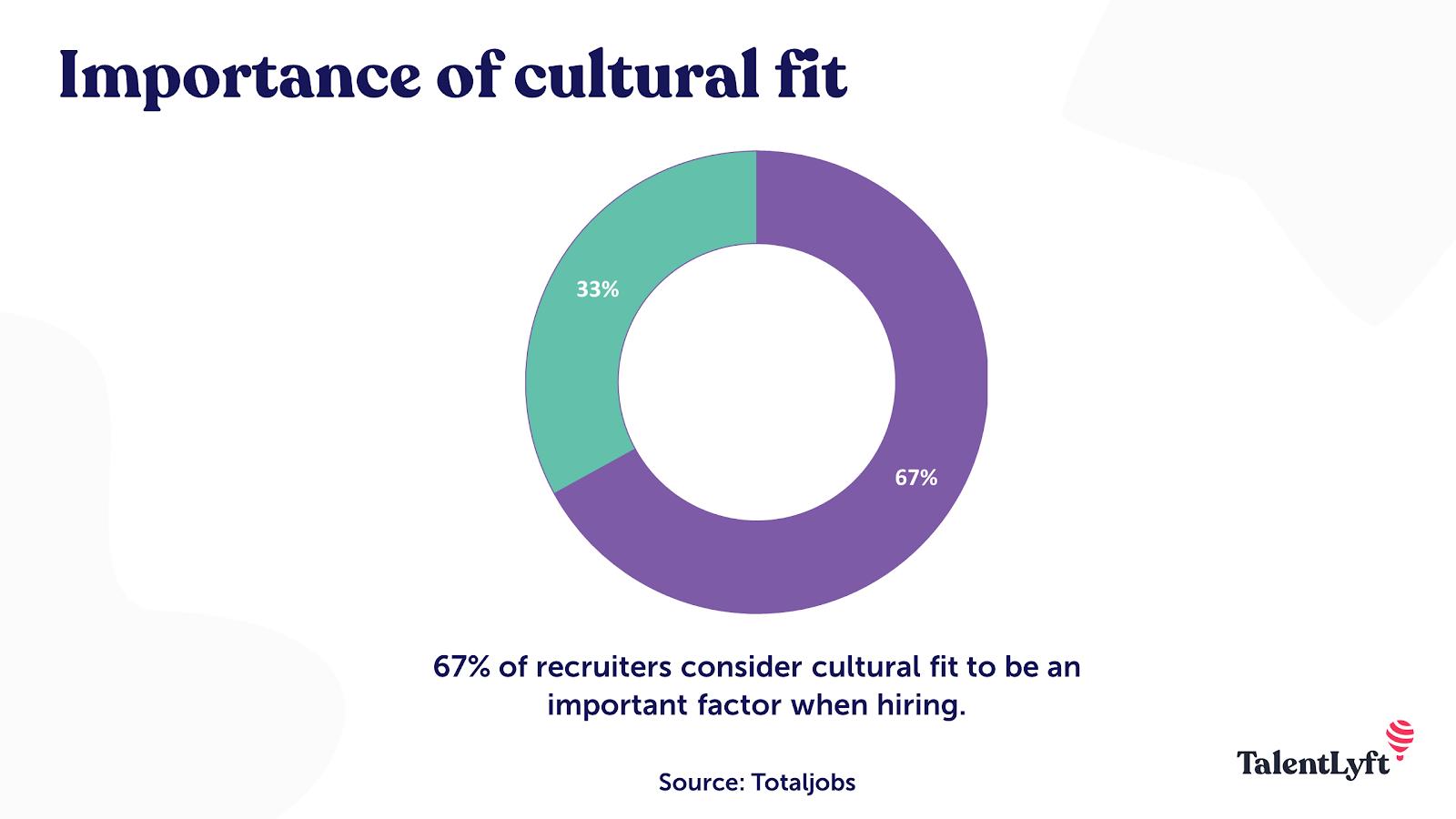 Culture fit importance