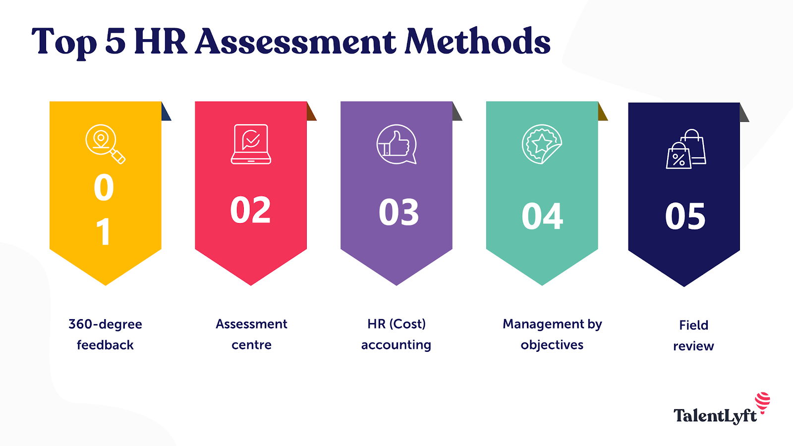 HR assessment methods