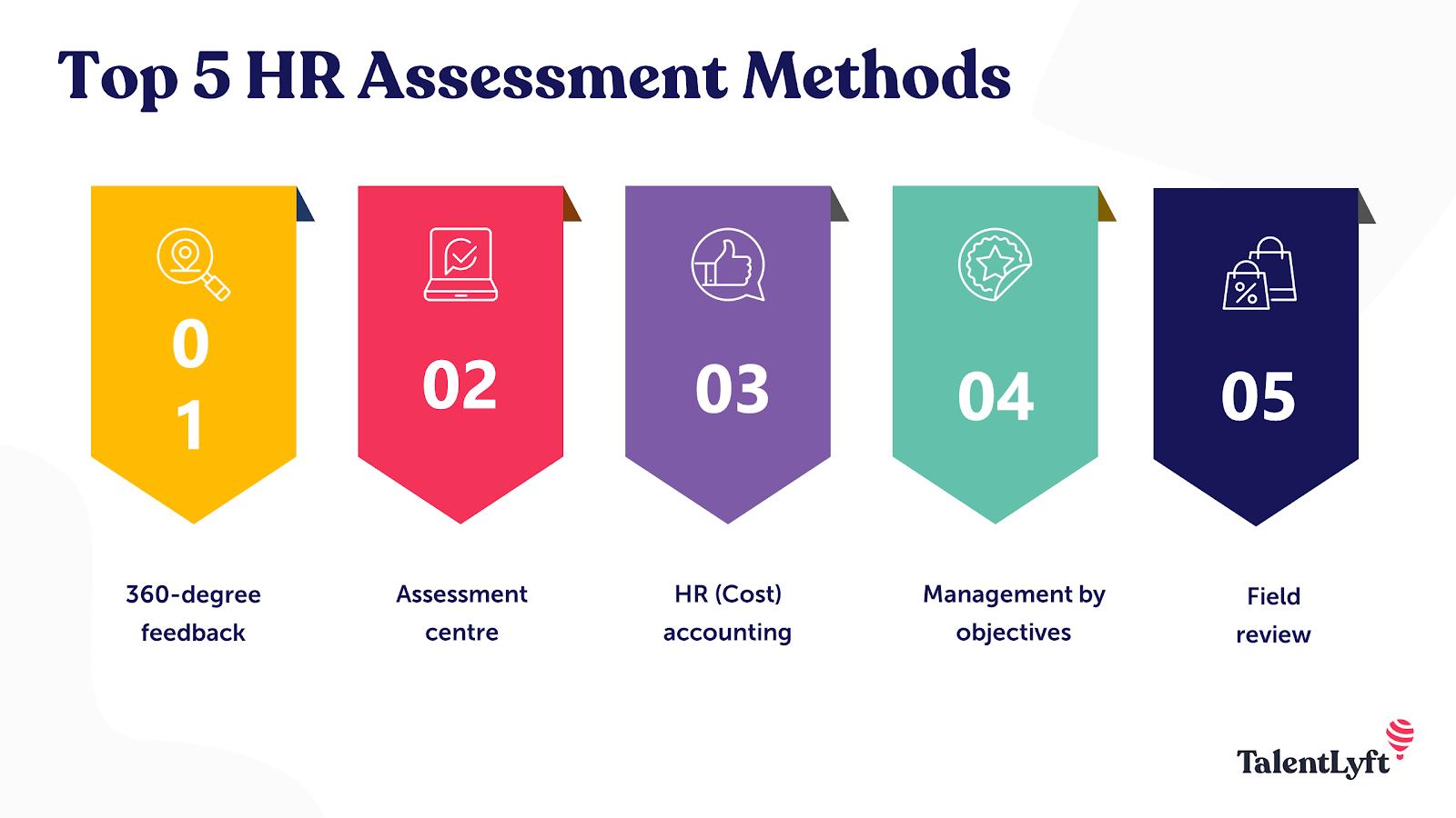 HR assessment methods
