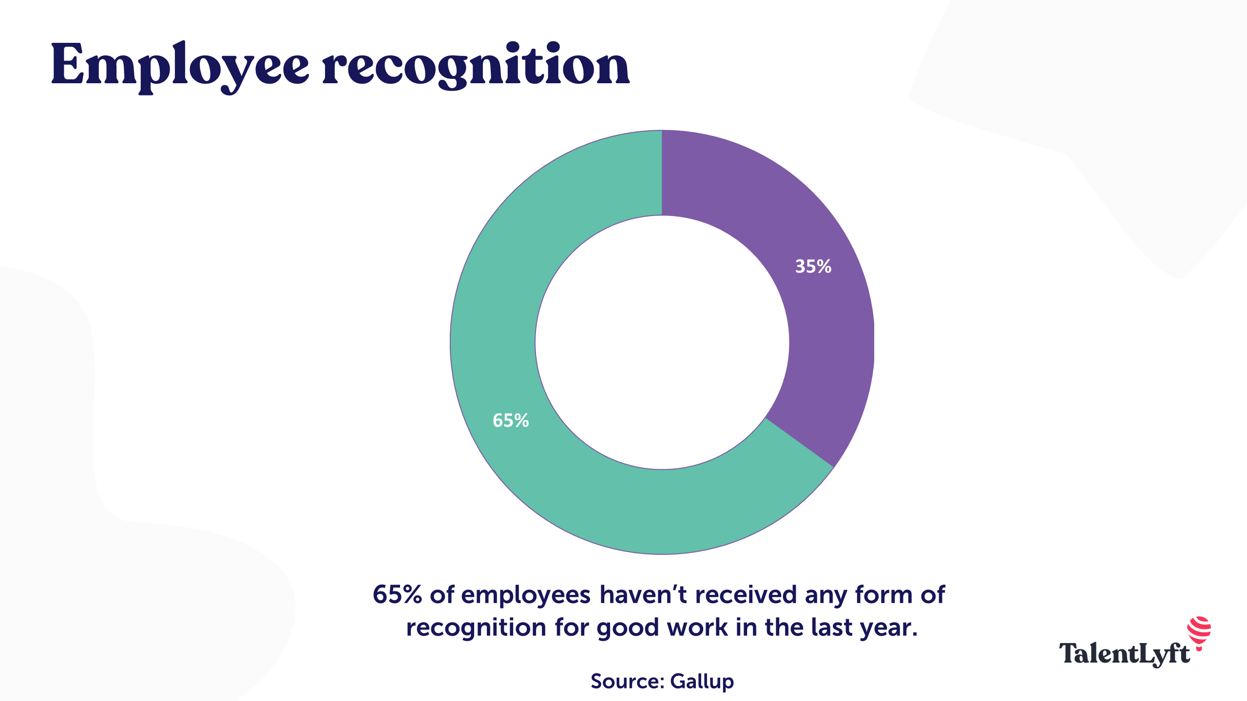 Employee recognition Gallup statistic