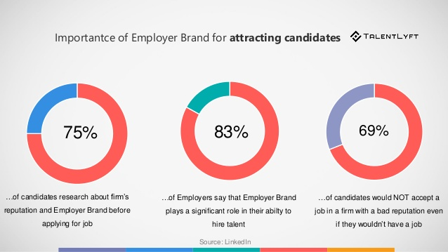 Talent-acquisition-employer-branding