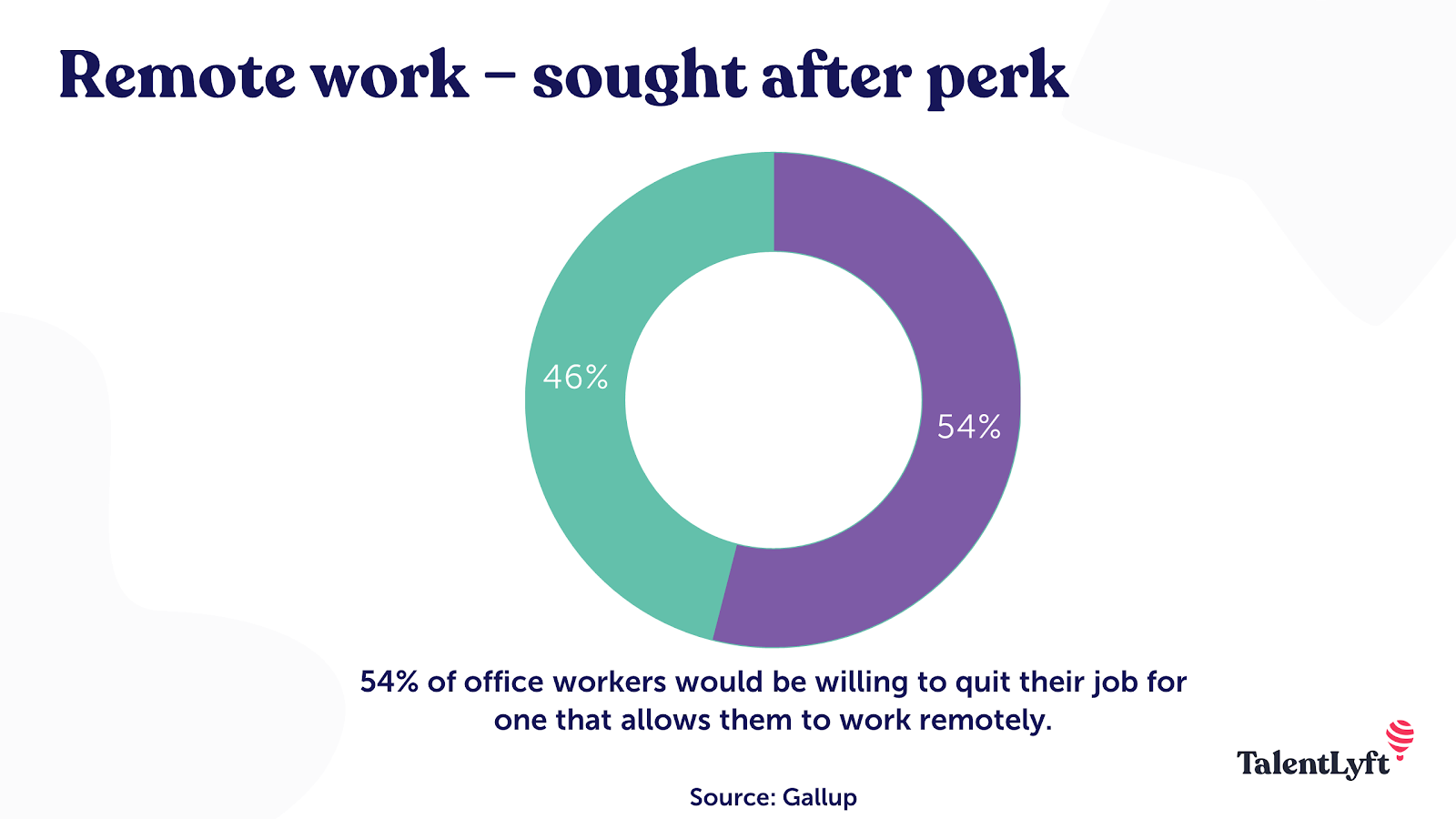 Remote work - sought after perk