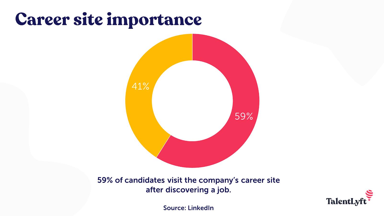 Career site importance