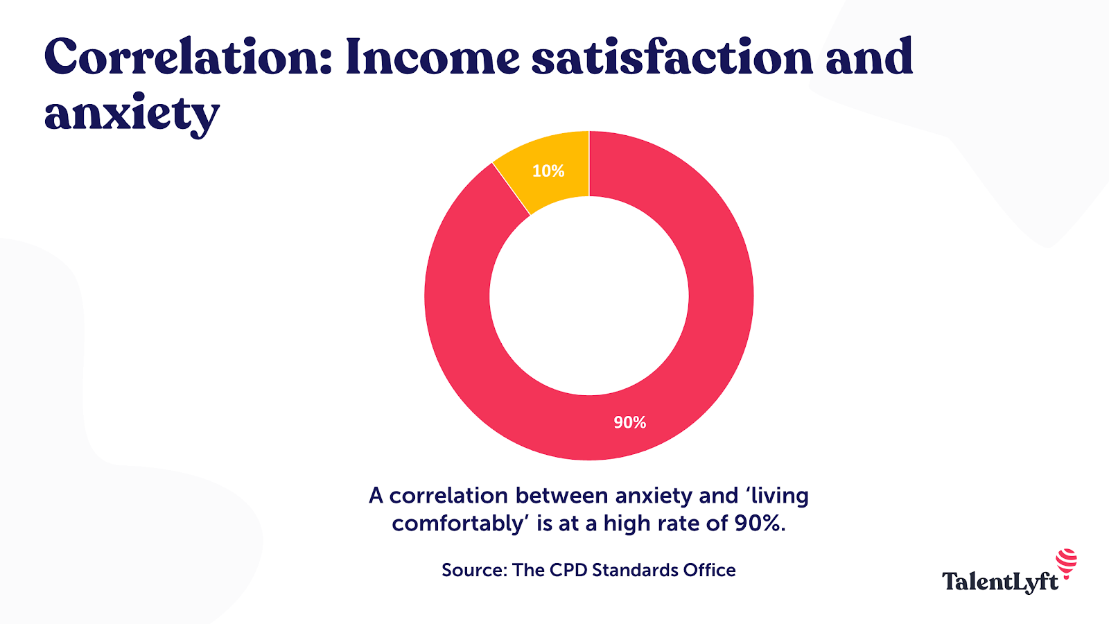 Correlation between income satisfaction and anxiety