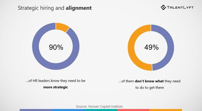new recruitment trend 2019- strategic alignment