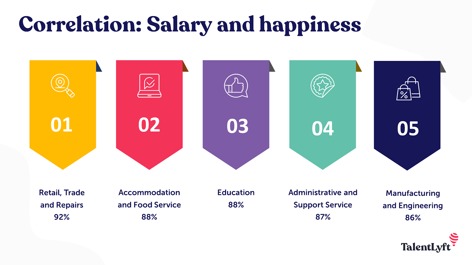 Correlation between salary and happiness at work