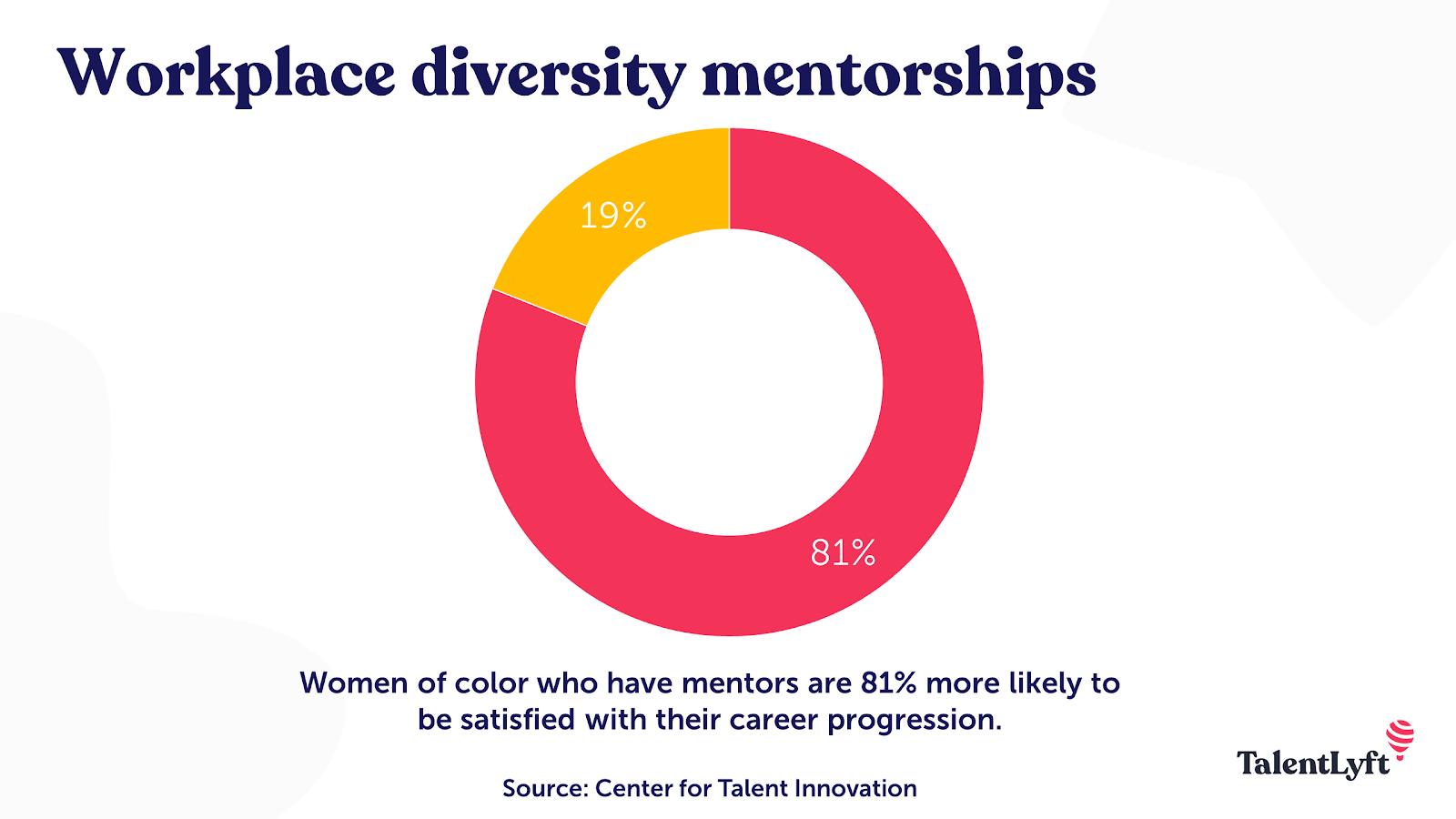 Workplace diversity mentorship