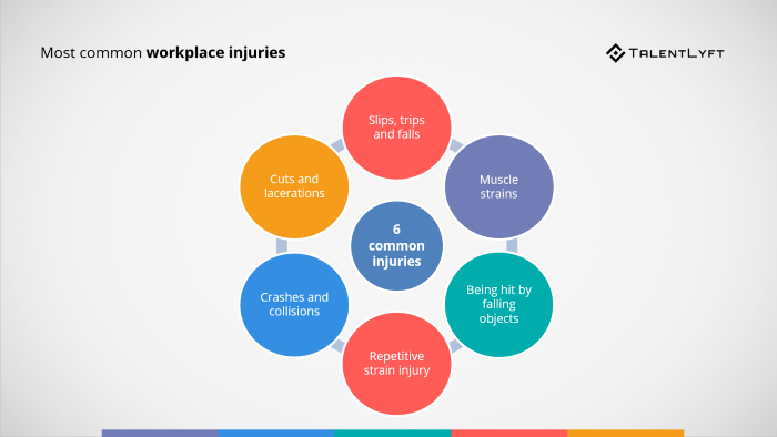 Most-common-workplace-injuries