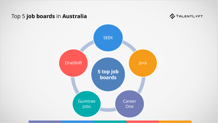 Top-5-job-boards-in-Australia