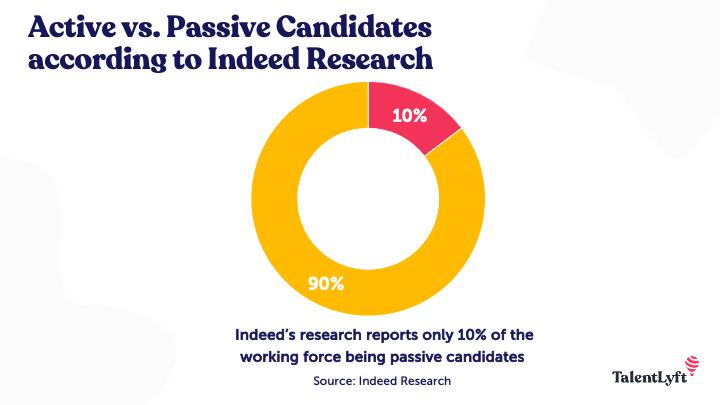 Active vs Passive Candidates