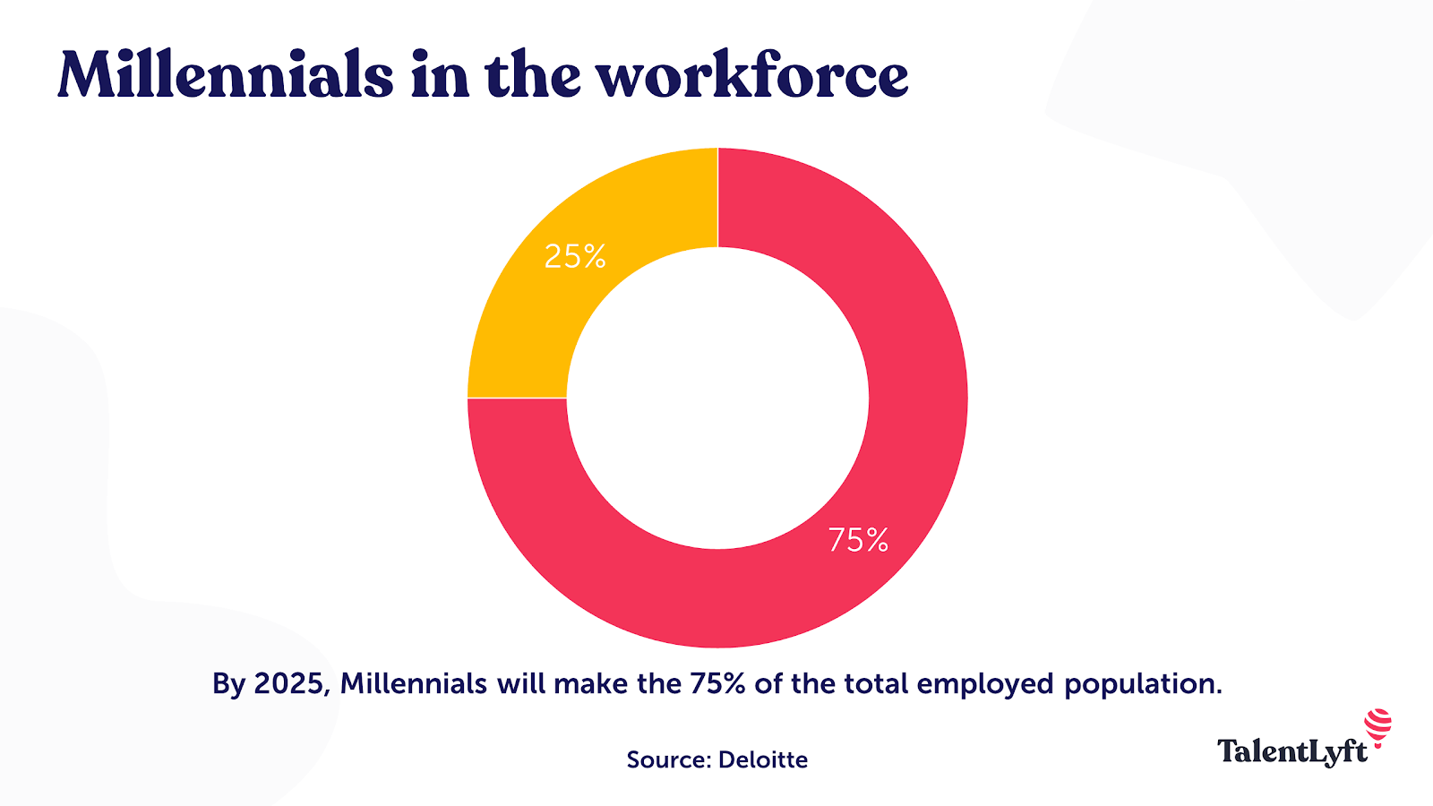 Millennials in the workplace statistic