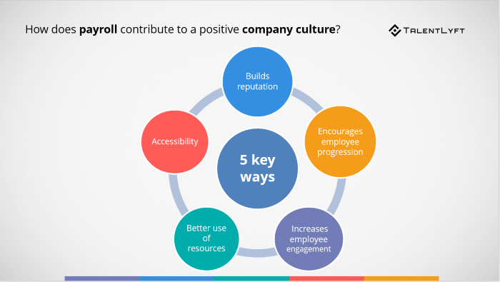 How-does-payroll-contribute-to-positive-company-culture
