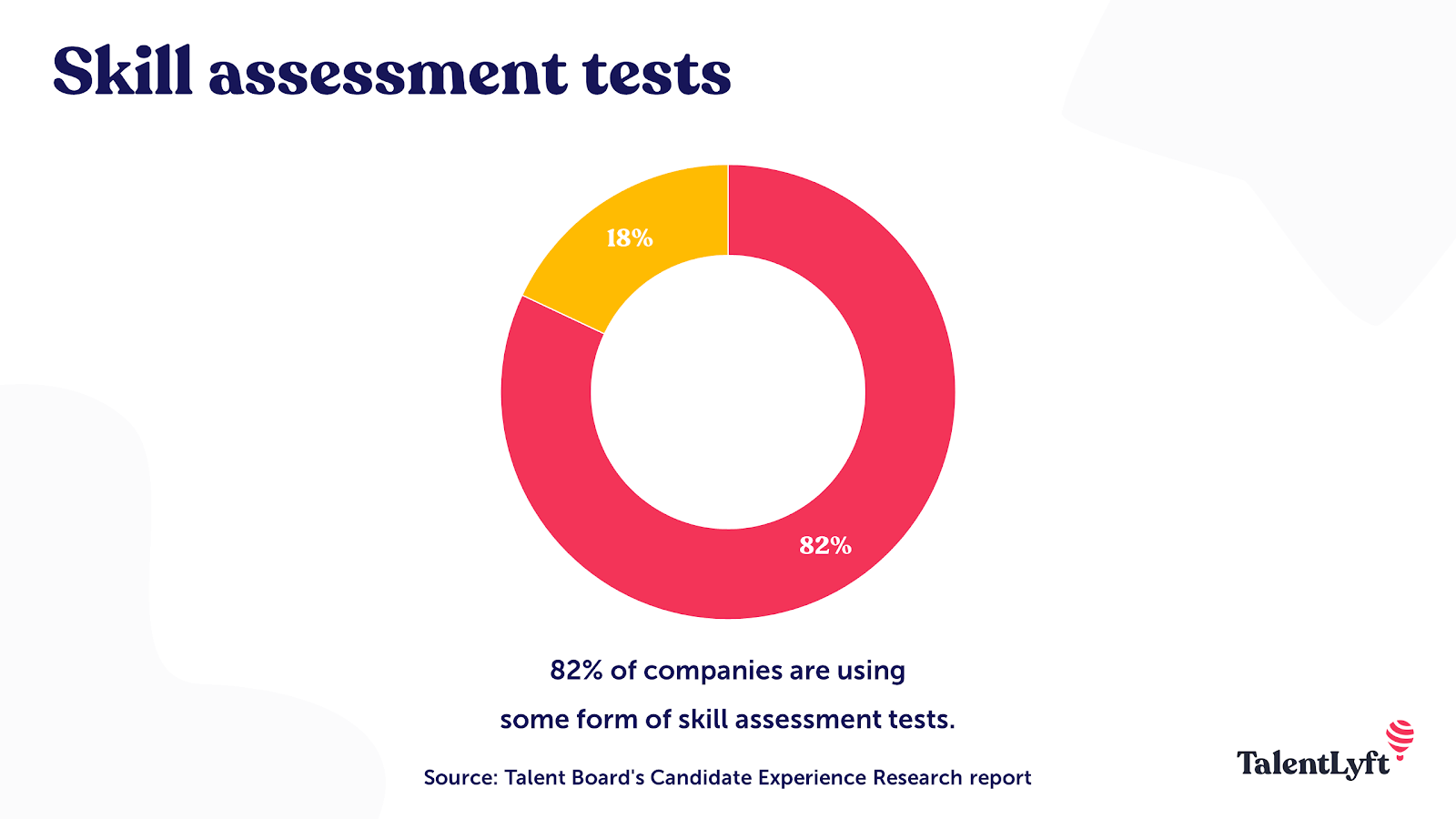 Skill assessment tests