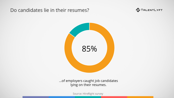 Reasons-to-use-skill-assessment-test-candidates-lie-in-their-resumes