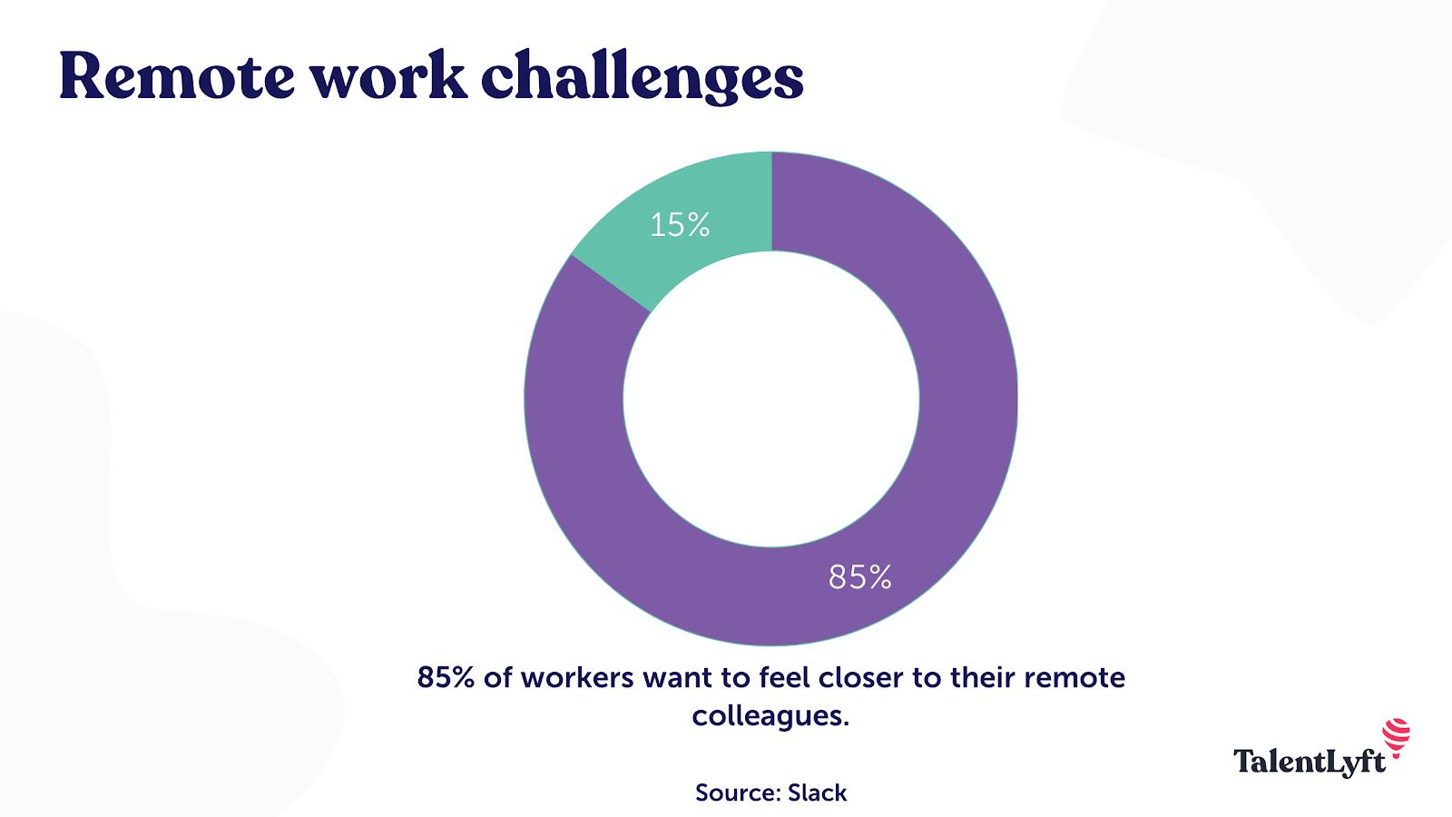 Remote work challenge