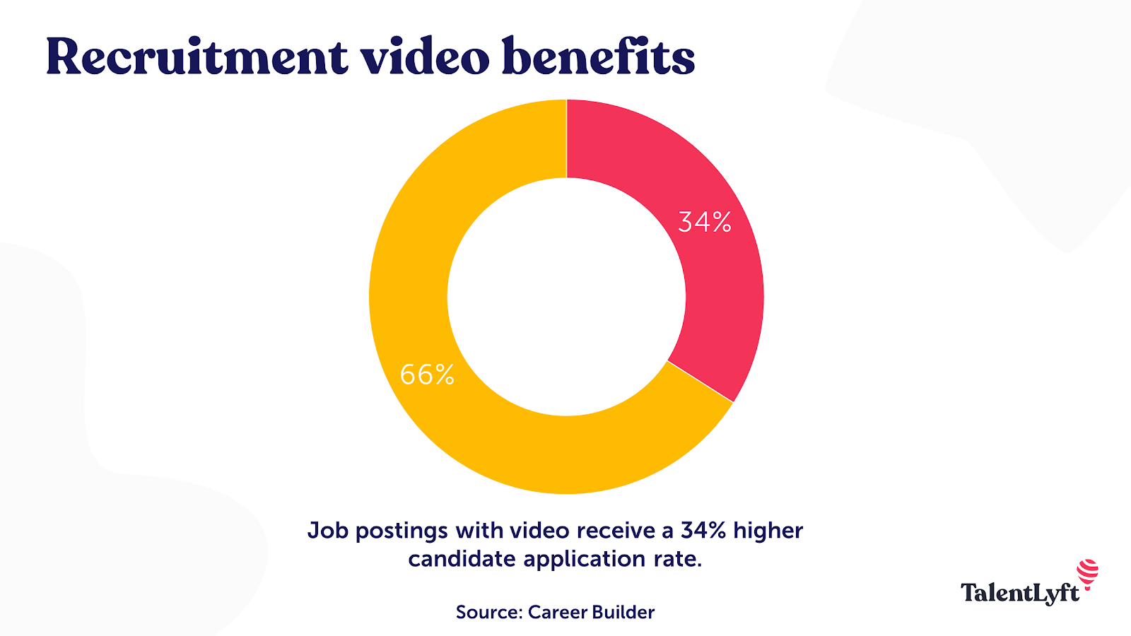 Why should you use video in recruitment?