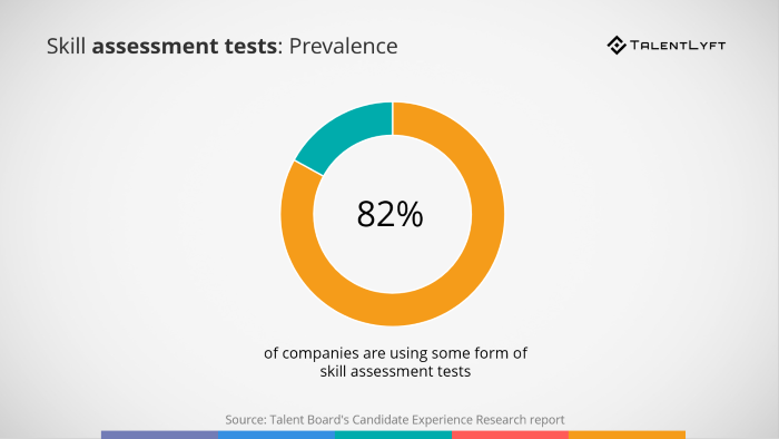 Best-Recruitment-Tools- 2019- Candidate-Assessment-and-Testing-Software-prevalence