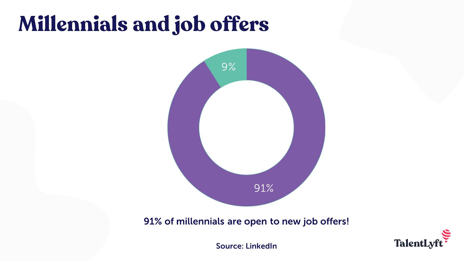 Millennials job offers and job hopping