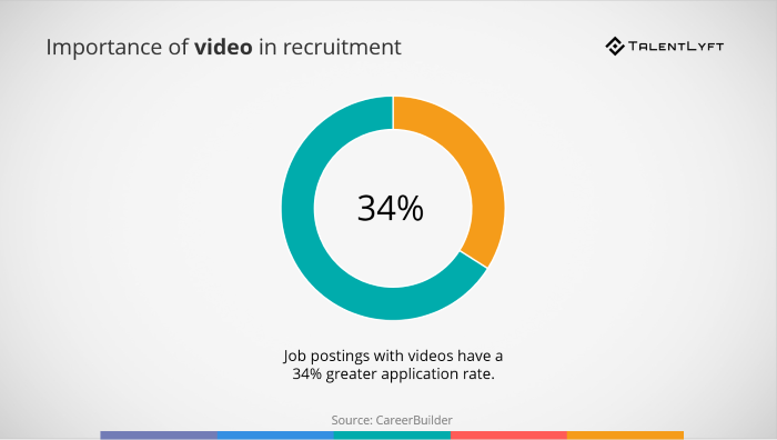 Importance-of-video-in-recruitment