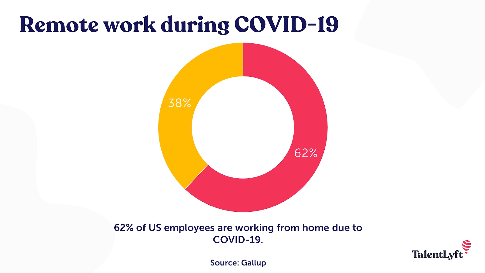 Remote work during COVID-19: How many people work remotely now?