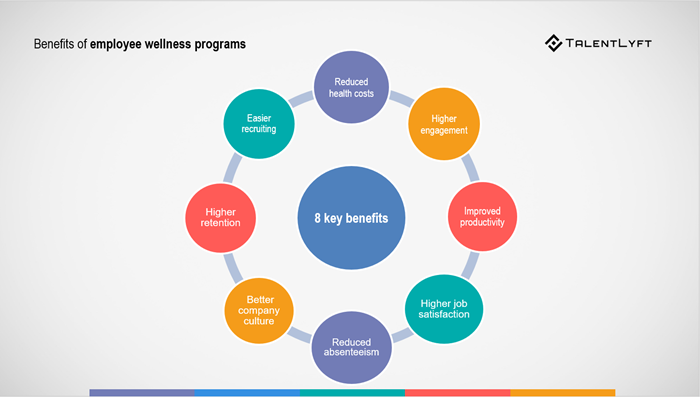 Employee-wellness-programs-benefits