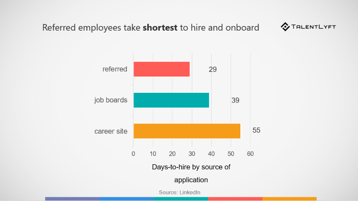 employee-referrals-one-of-the-best-strategies-to-attract-tech-talent