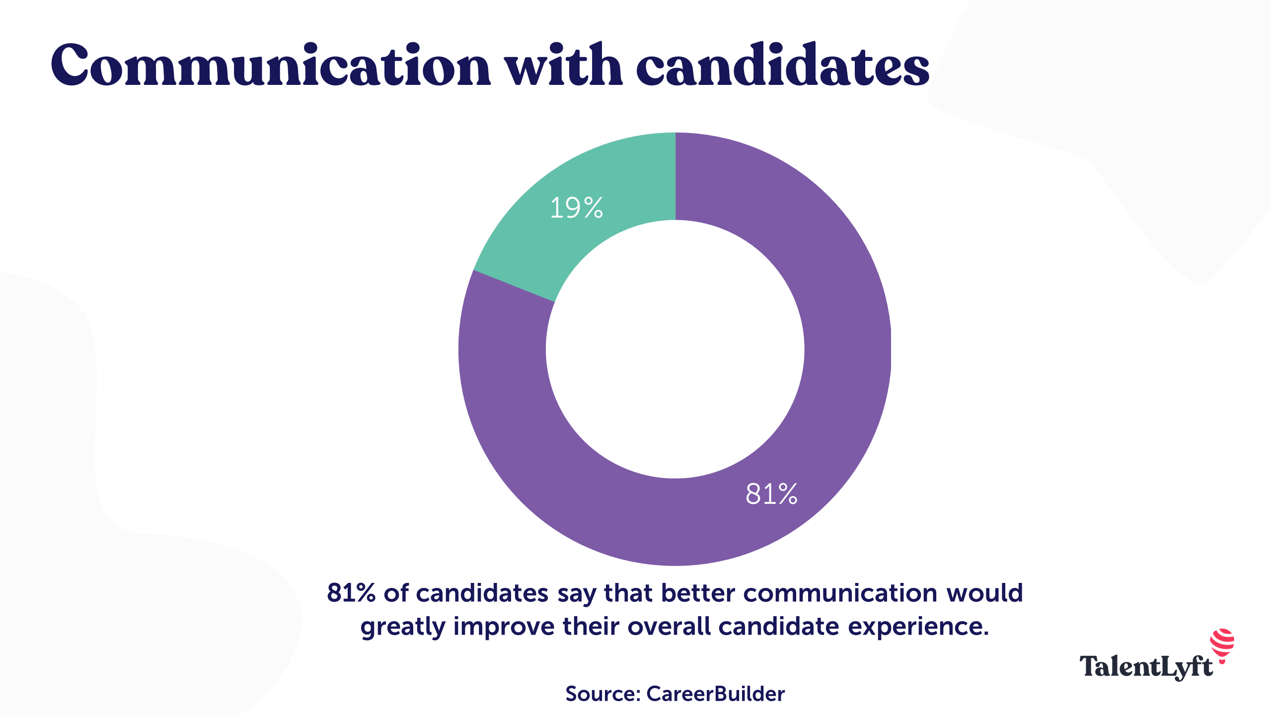 Communication with candidates