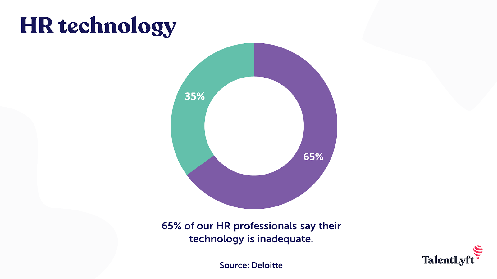 HR technology statistic