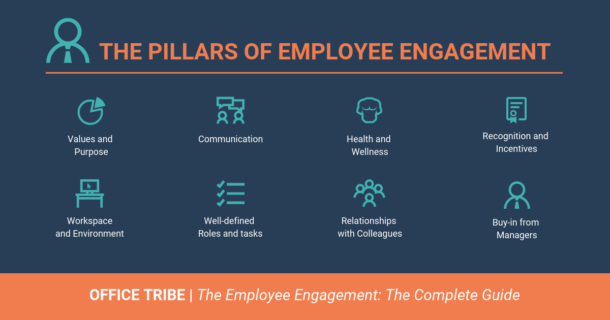 HR trend in 2020: Employee engagement