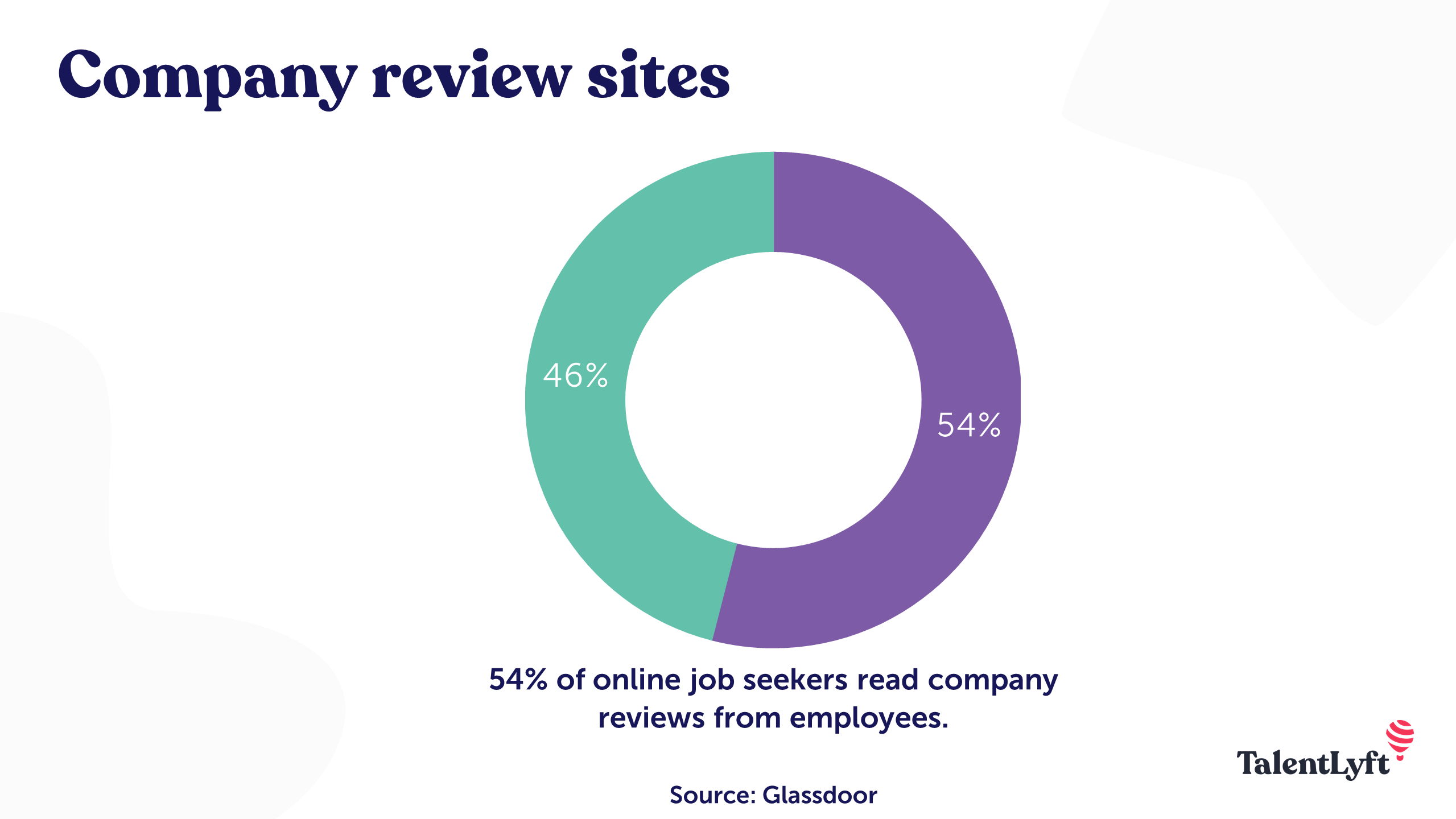 Company review sites
