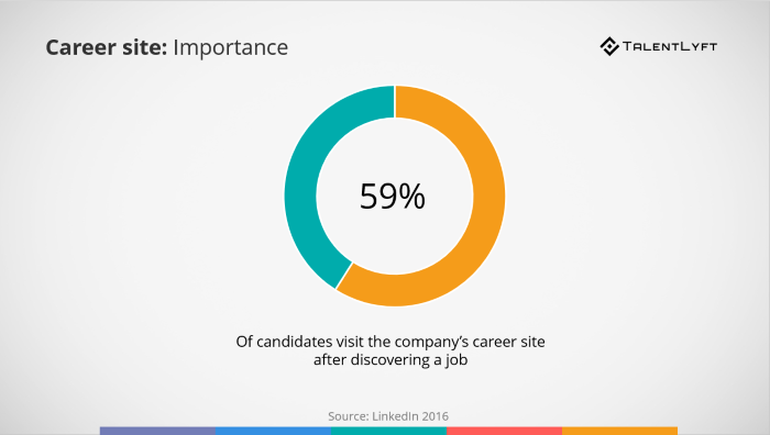 Mobile-friendly-career-site-importance-statistic